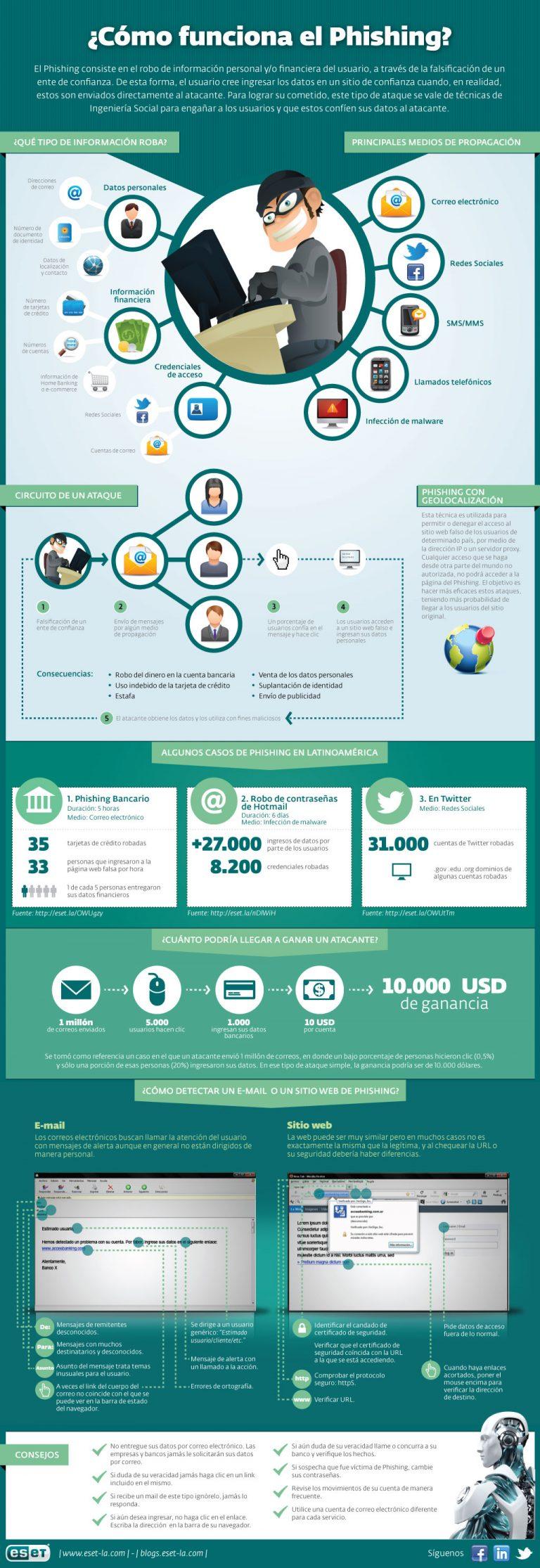 Infografía: Phishing de las mayores amenazas en la red