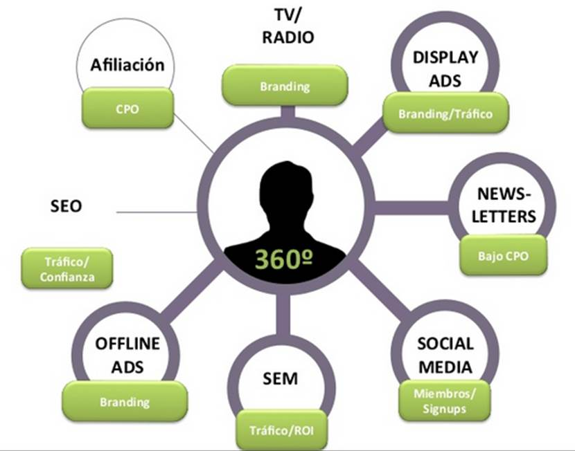 360_RelevantTraffic