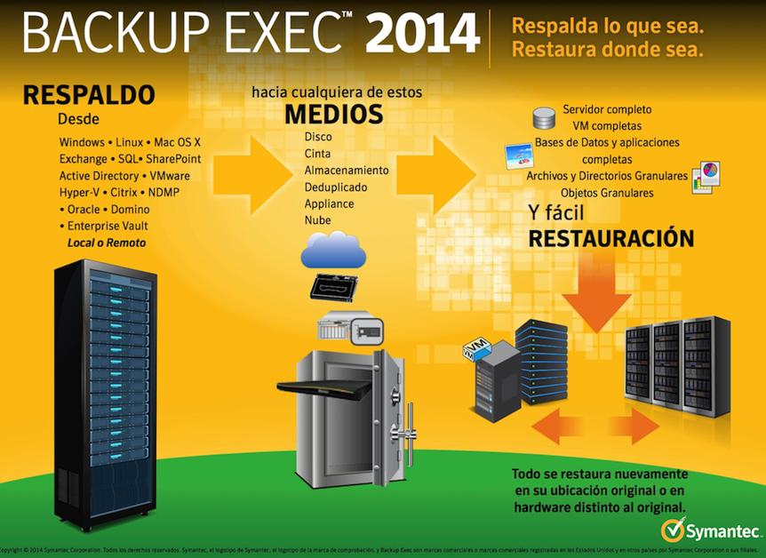 Infopic SymantecBExec2014 SPALR