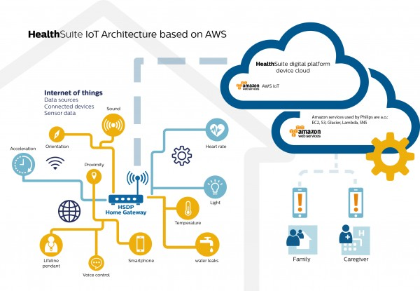 Philips_AWS-IoT-infographic