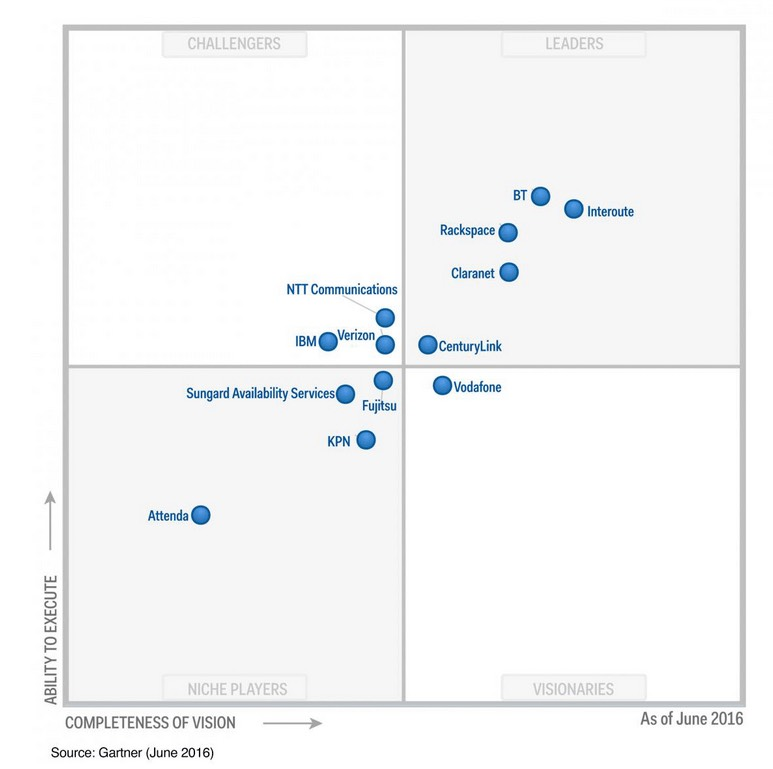 CUADRANTE GARTNER 2016 copia