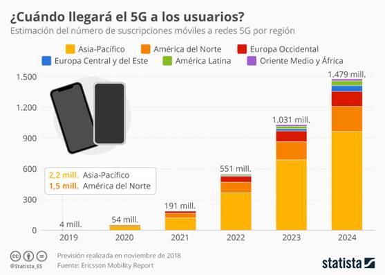 Ofrecerá la red 5G conectividad como nunca, pero puede haber más riesgos de ciberseguridad